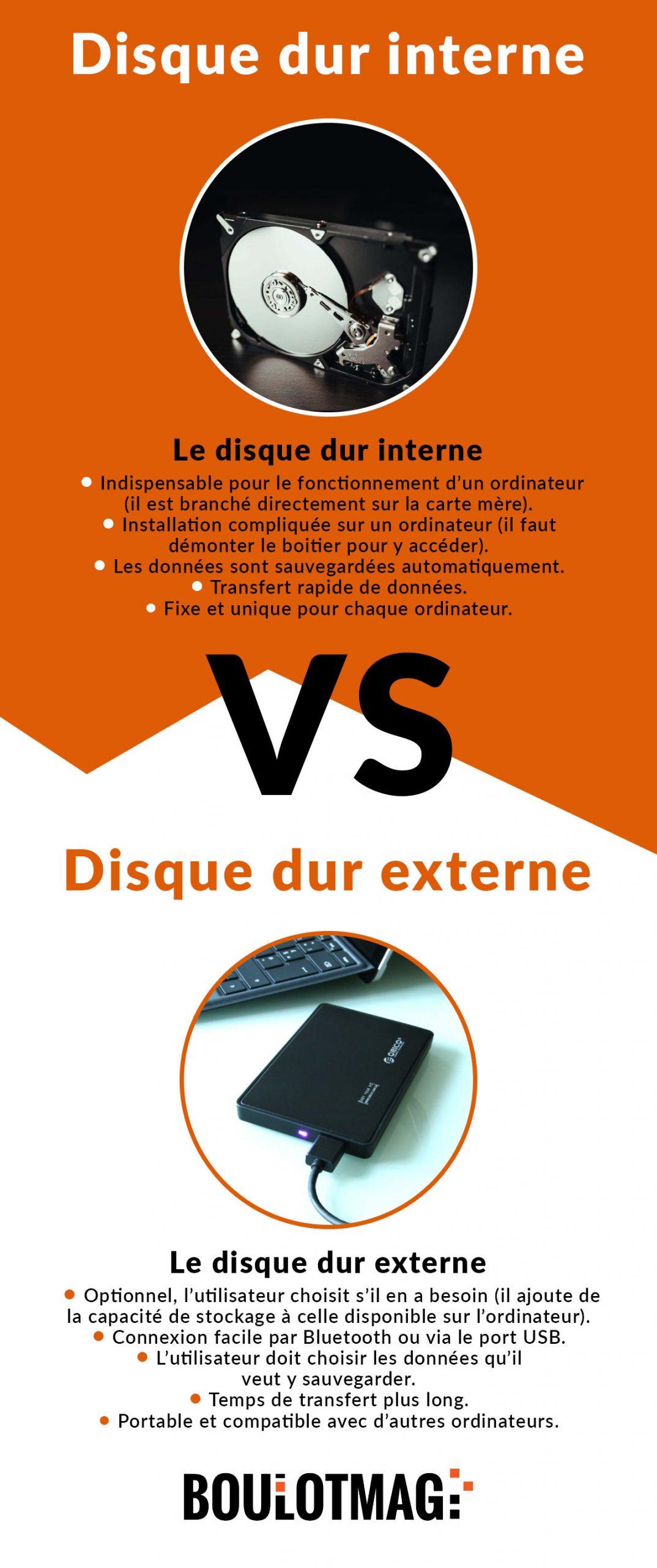 Différence disque dur interne - disque dur externe